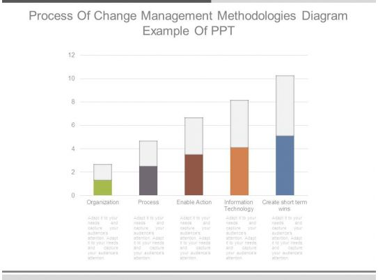 Process Of Change Management Methodologies Diagram Example