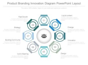 Product Branding Innovation Diagram Powerpoint Layout