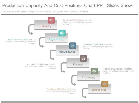 Production Capacity And Cost Positions Chart Ppt Slides