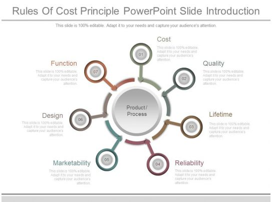 Rules Of Cost Principle Powerpoint Slide Introduction