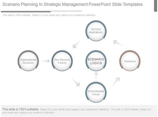 Scenario Planning In Strategic Management Powerpoint Slide