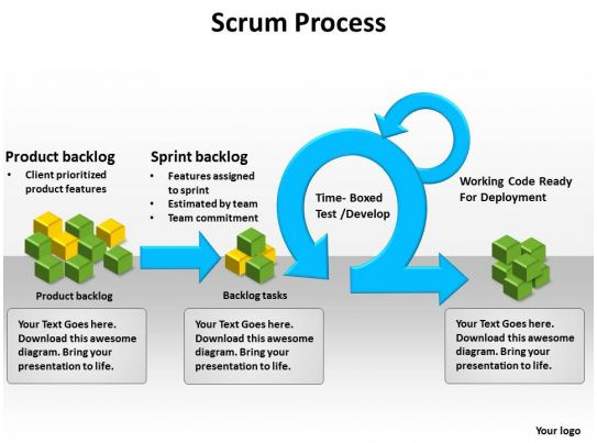 Scrum Business Process Powerpoint Templates Ppt