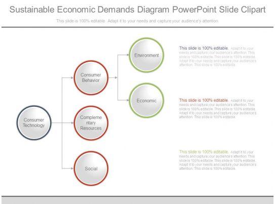 Sustainable Economic Demands Diagram Powerpoint Slide