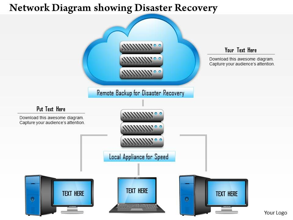 0814 Network Diagram Showing Disaster Recovery To Remote Location