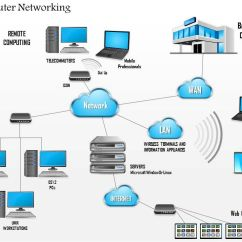 Mpls Network Diagram Visio Les Paul Special P90 Wiring 0914 Complex Networking Main Office And Branch Wan Lan Cloud Ppt Slide
