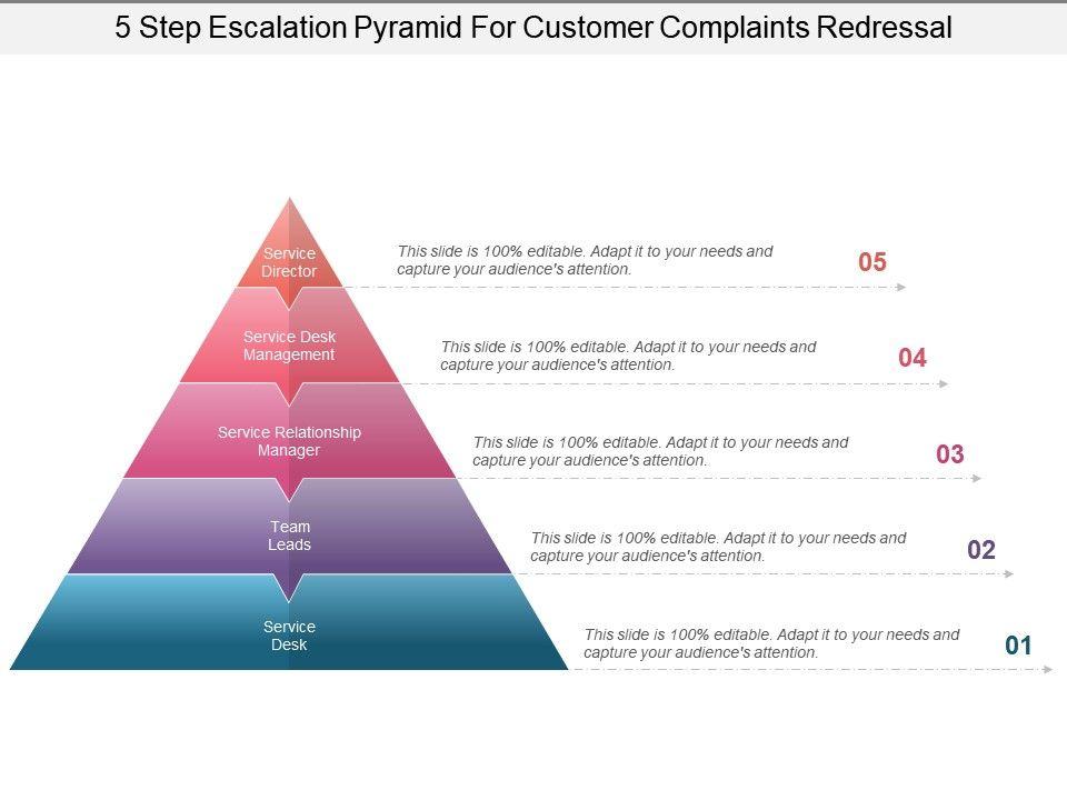 escalation path template