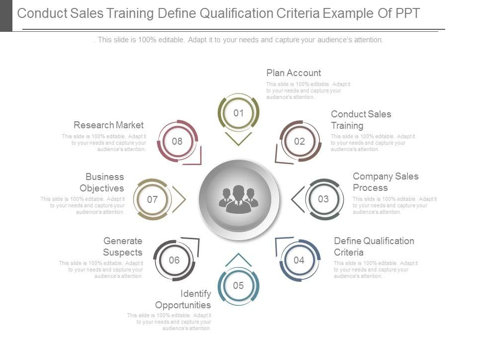 Conduct Sales Training Define Qualification Criteria