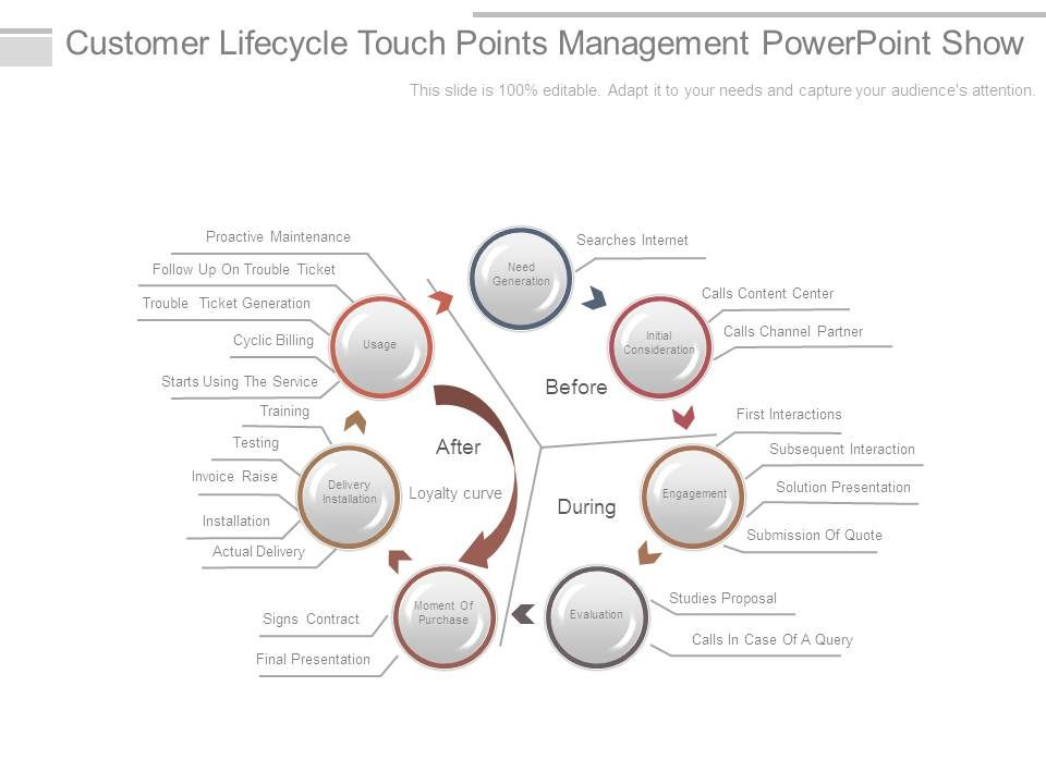 Customer Lifecycle Touch Points Management Powerpoint Show