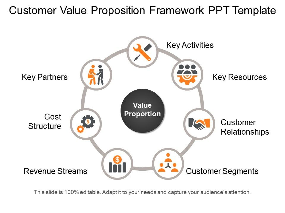 Customer Value Proposition Framework Ppt Template Ppt Icon