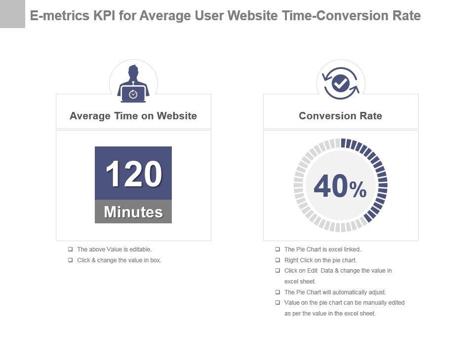 E Metrics Kpi For Average User Website Time Conversion