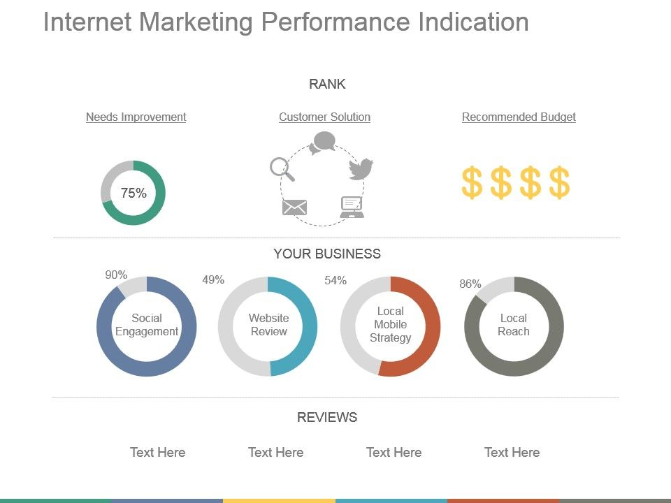 Internet Marketing Performance Indication Powerpoint Guide
