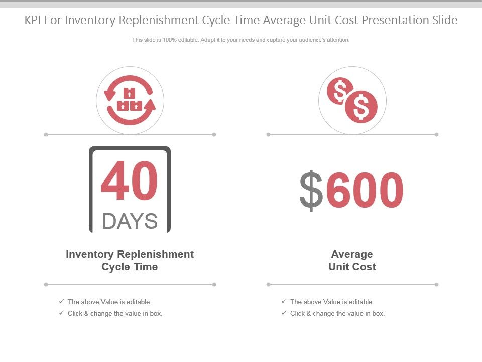 Kpi For Inventory Replenishment Cycle Time Average Unit