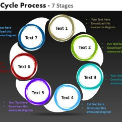 Communication Cycle Diagram Clipsal Telephone Jack Wiring Life Process 7 Stages Powerpoint Templates Graphics Slides 0712   ...