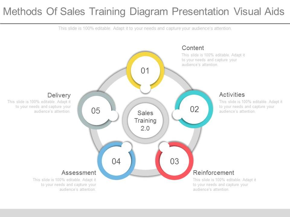 See Methods Of Sales Training Diagram Presentation Visual