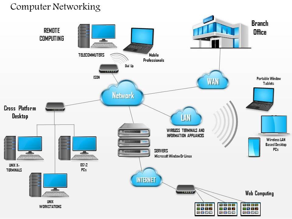 office lan network diagram roketa go kart wiring 0914 complex networking main and branch wan cloud ppt slide slide01