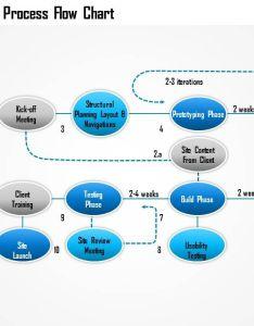 Web design process flow chart powerpoint presentation slide slide also rh slideteam