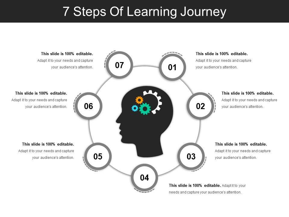 7 Steps Of Learning Journey Powerpoint Slide Inspiration