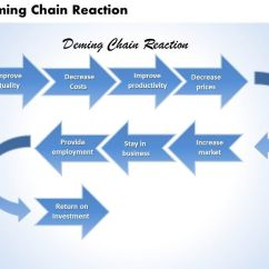 Deming Chain Reaction Diagram Delco Remy Distributor Wiring Powerpoint Presentation Slide Template Ppt Slide01 Slide02