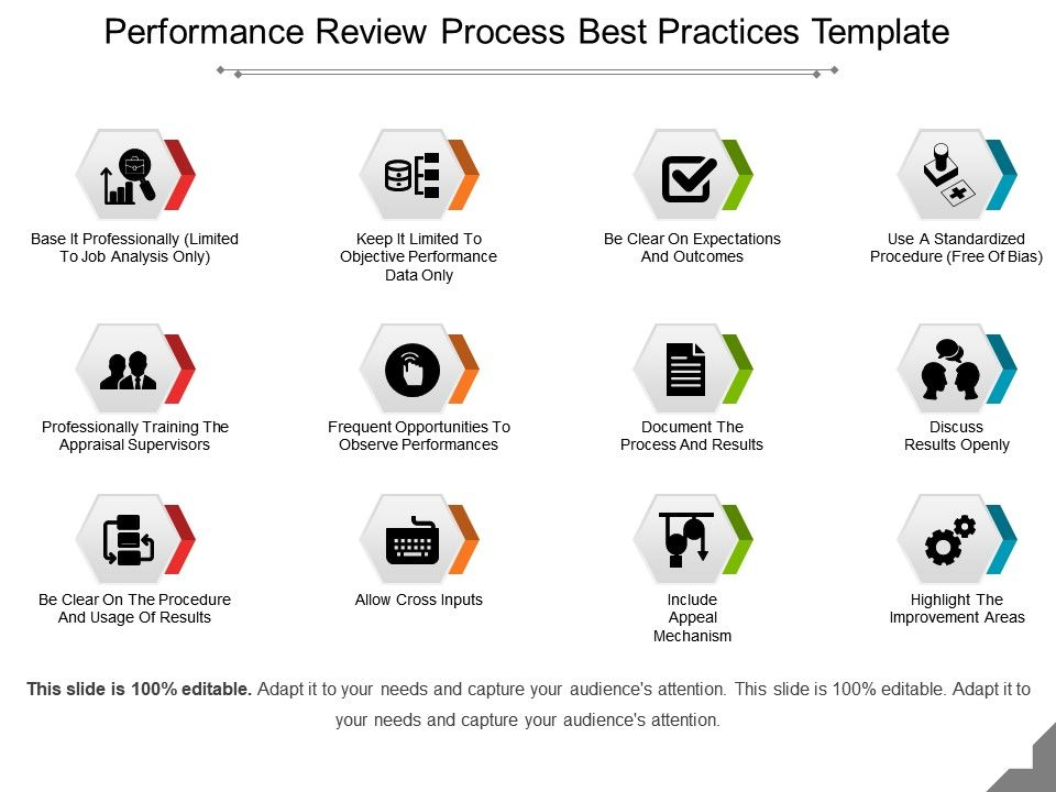 Performance Review Process Best Practices Template Ppt