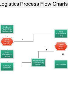 Sales and logistics process flow charts slide slide slide also powerpoint presentation rh slideteam