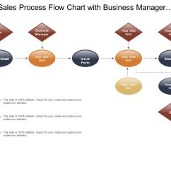 Sales Process Flow Diagram Examples 2005 Dodge Caravan Radio Wiring Chart With Business Manager And Issue Form Slide01 Slide02