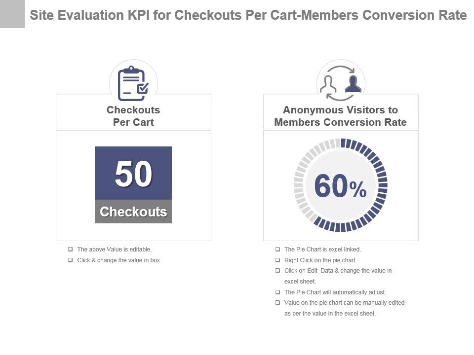 Site Review Kpi For Non Active Members Page Request 404