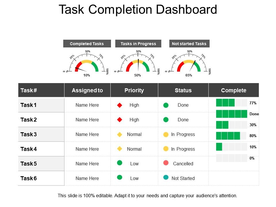 Task Completion Dashboard Presentation Examples