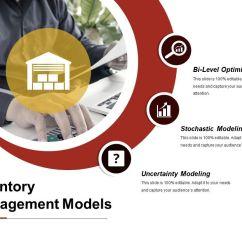 Inventory Management Model Diagram 2008 Tao 110 Atv Wiring 69464180 Style Circular Semi 3 Piece Powerpoint Presentation Models Slide Deck Samples Slide01 Slide02