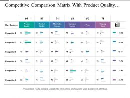 If you need to give a business, marketing, finance. Competitive Profile Matrix Showing Success Factors Competitors Presentation Graphics Presentation Powerpoint Example Slide Templates