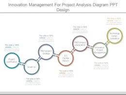 Innovation Management For Project Analysis Diagram Ppt