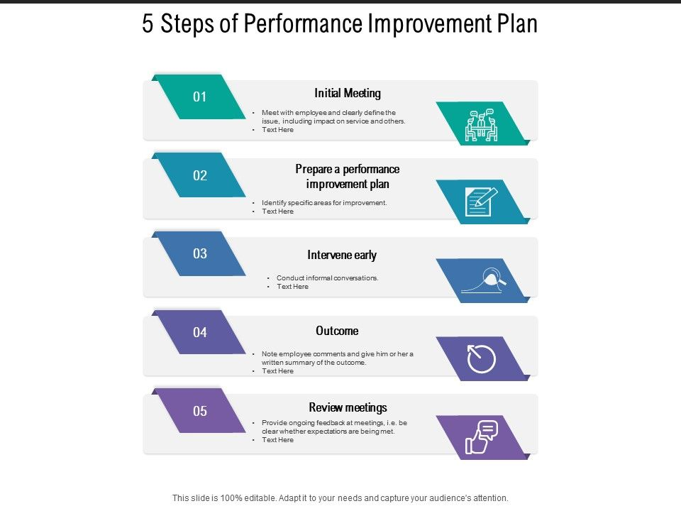 Most support dei, but don't know how to implement it. 5 Steps Of Performance Improvement Plan Powerpoint Templates Download Ppt Background Template Graphics Presentation