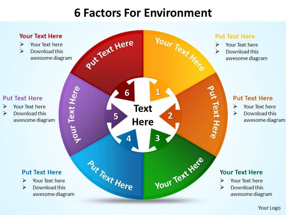 6 factors for environment