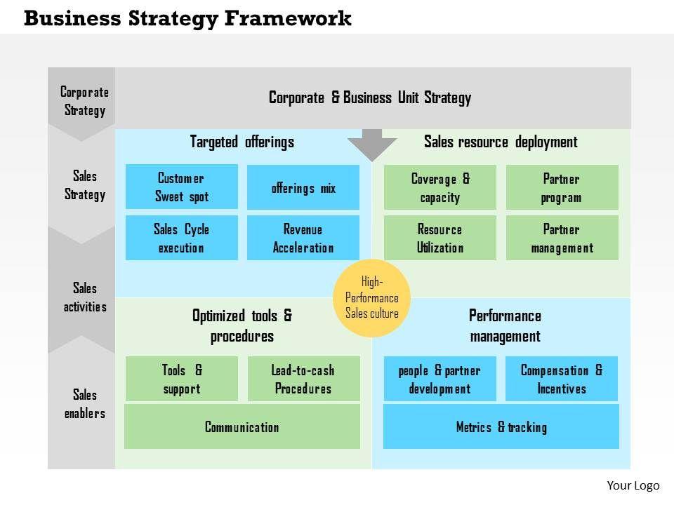 Business Strategy Framework Flat Powerpoint Design Presentation Graphics Presentation Powerpoint Example Slide Templates