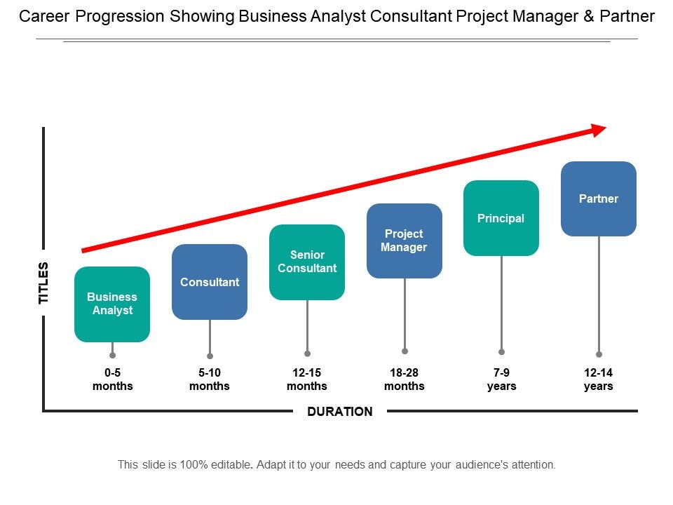 Career Progression Showing Business Analyst Consultant Project Manager And Partner Powerpoint Slide Images Ppt Design Templates Presentation Visual Aids