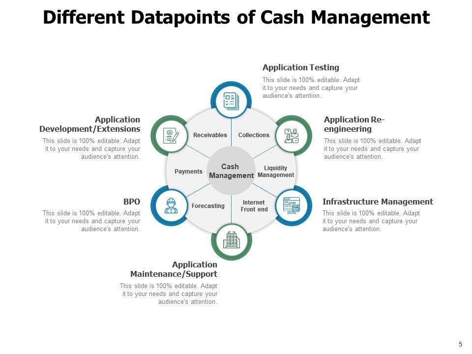 Cash Management Techniques Measurement Accounting Cashflow