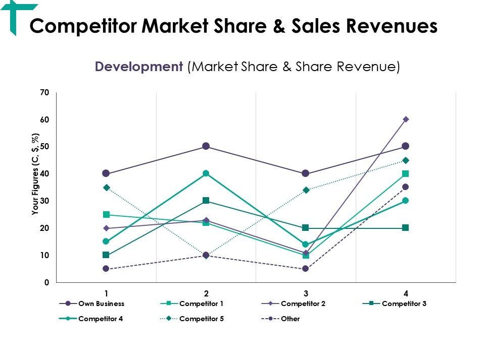 Competitor Market Share And Sales Revenues Ppt Visual Aids