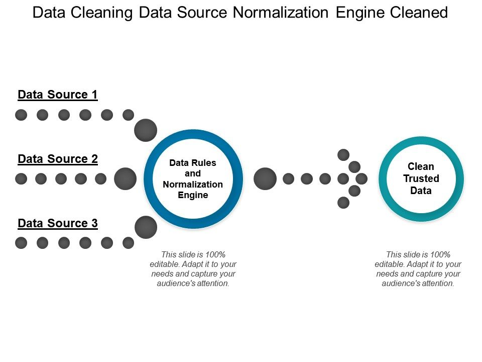 Data Cleaning Data Source Normalization Engine Cleaned