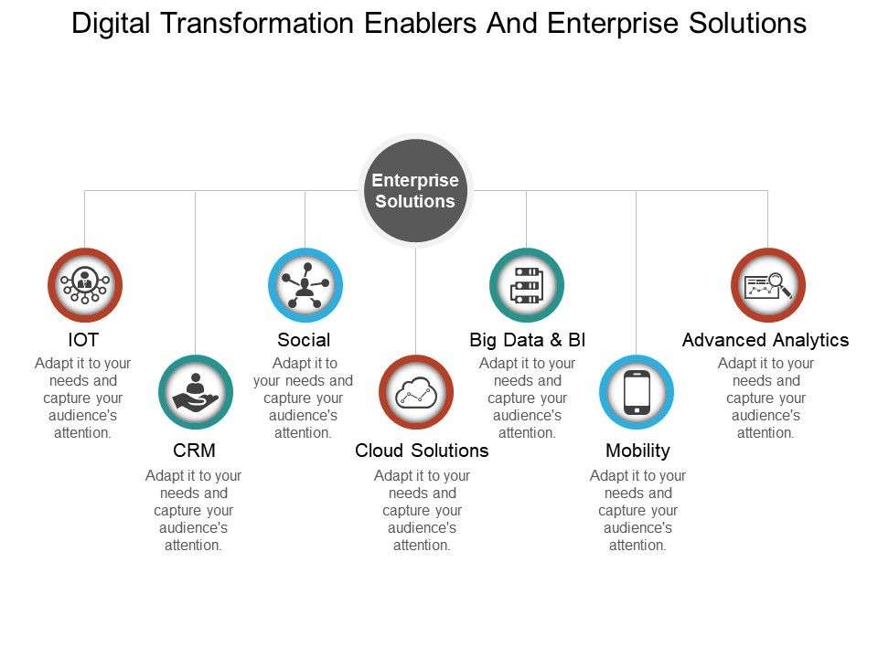 Digital Transformation Enablers And Enterprise Solutions