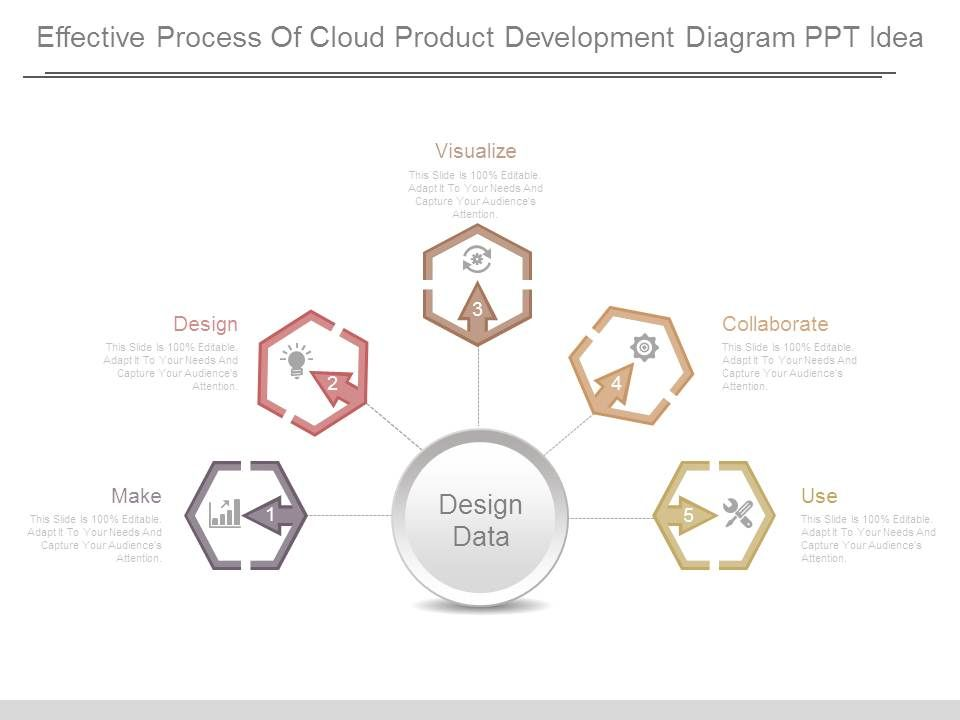 Effective Process Of Cloud Product Development Diagram Ppt