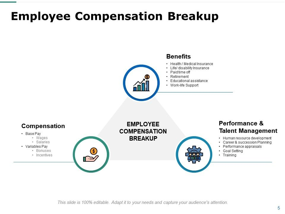 Employee Compensation And Benefits Powerpoint Presentation