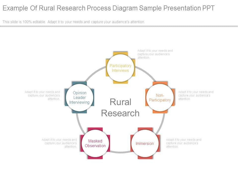 Example Of Rural Research Process Diagram Sample