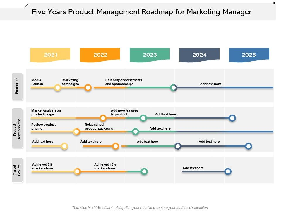 The sort feature lets you sort personas by industry, job title, or any custom. Five Years Product Management Roadmap For Marketing Manager Presentation Graphics Presentation Powerpoint Example Slide Templates