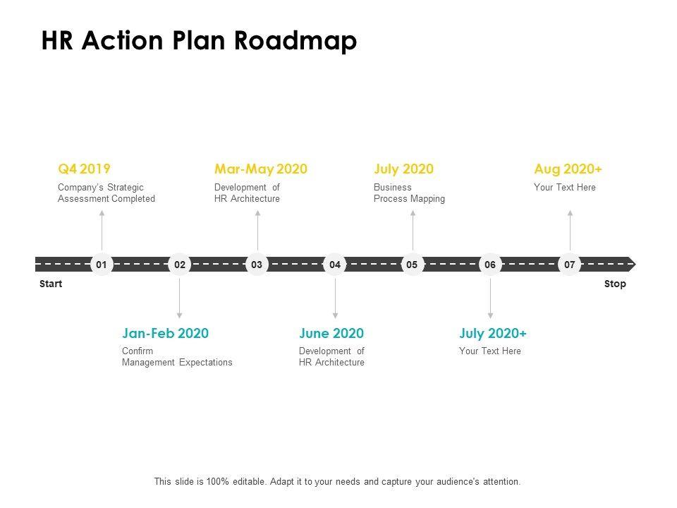 HR Action Plan Roadmap Ppt Powerpoint Presentation