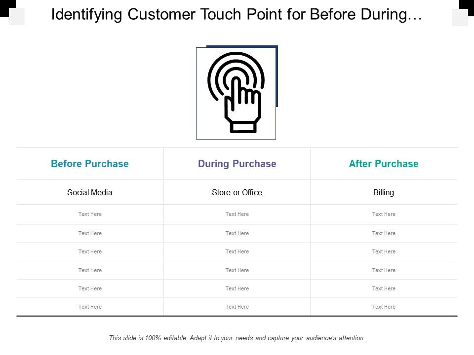 Identifying Customer Touch Point For Before During And