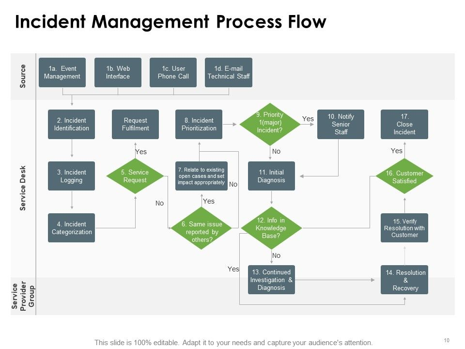 Flowchart template for car rental system log can doing this. Incident Management Powerpoint Presentation Slides Ppt Images Gallery Powerpoint Slide Show Powerpoint Presentation Templates