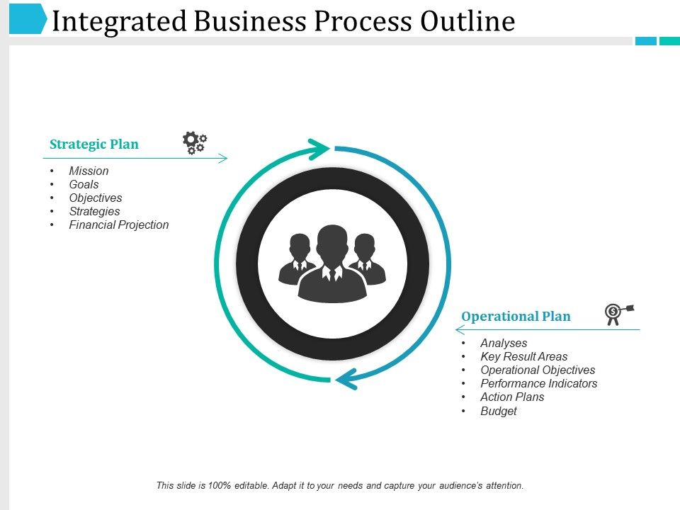 Integrated Business Process Outline Ppt Infographic
