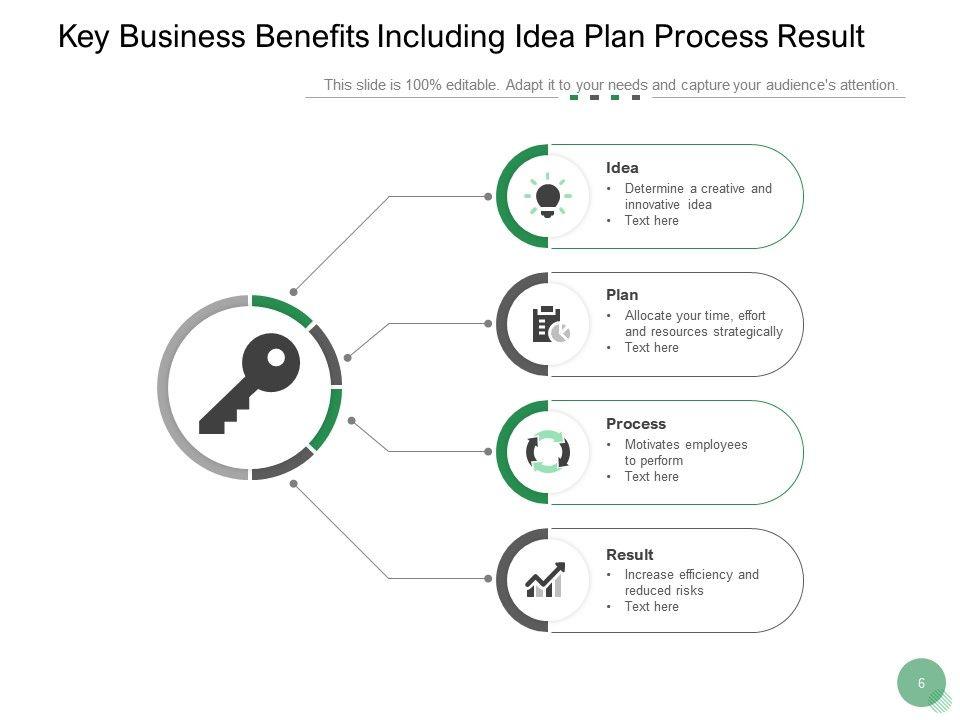 Key Business Benefits Success Process Plan Investment