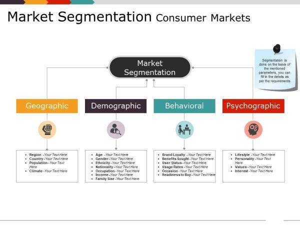 market segmentation consumer markets