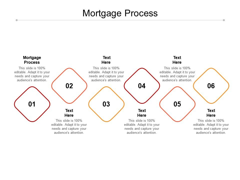 Mortgage Process Ppt Powerpoint Presentation Summary
