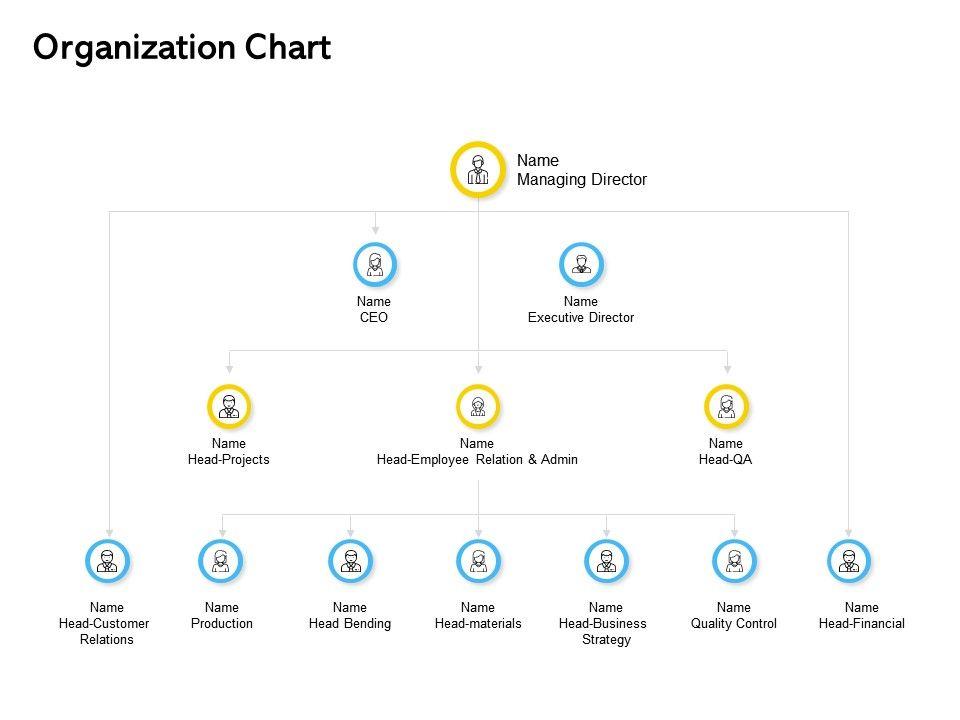Organization Chart Ppt Powerpoint Presentation Inspiration